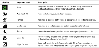 diff-program-modes
